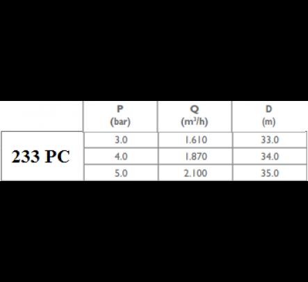 Vidutinio našumo purkštuvas 233 PC